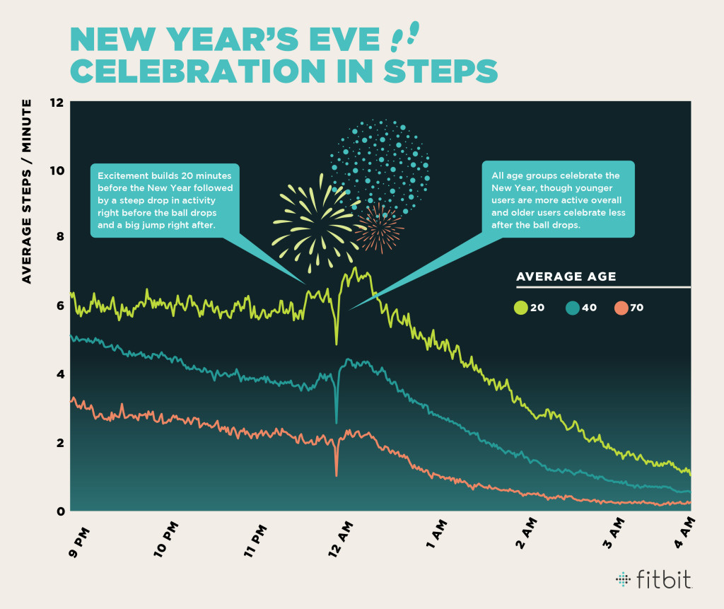 Fitbit_NewYears_steps_5